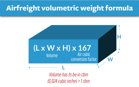 airfreight-volumetric-weight-formula