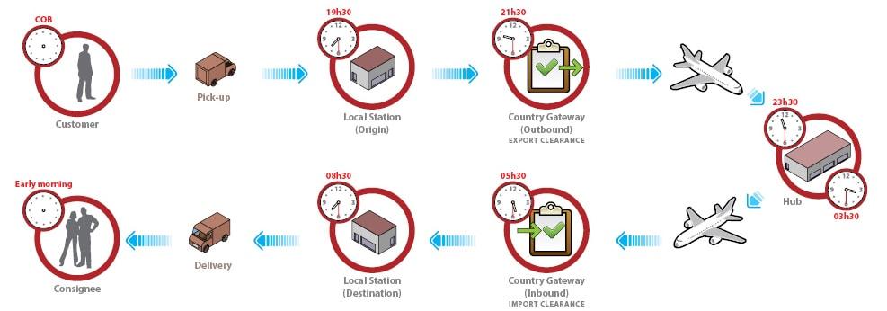 process-express-shipping