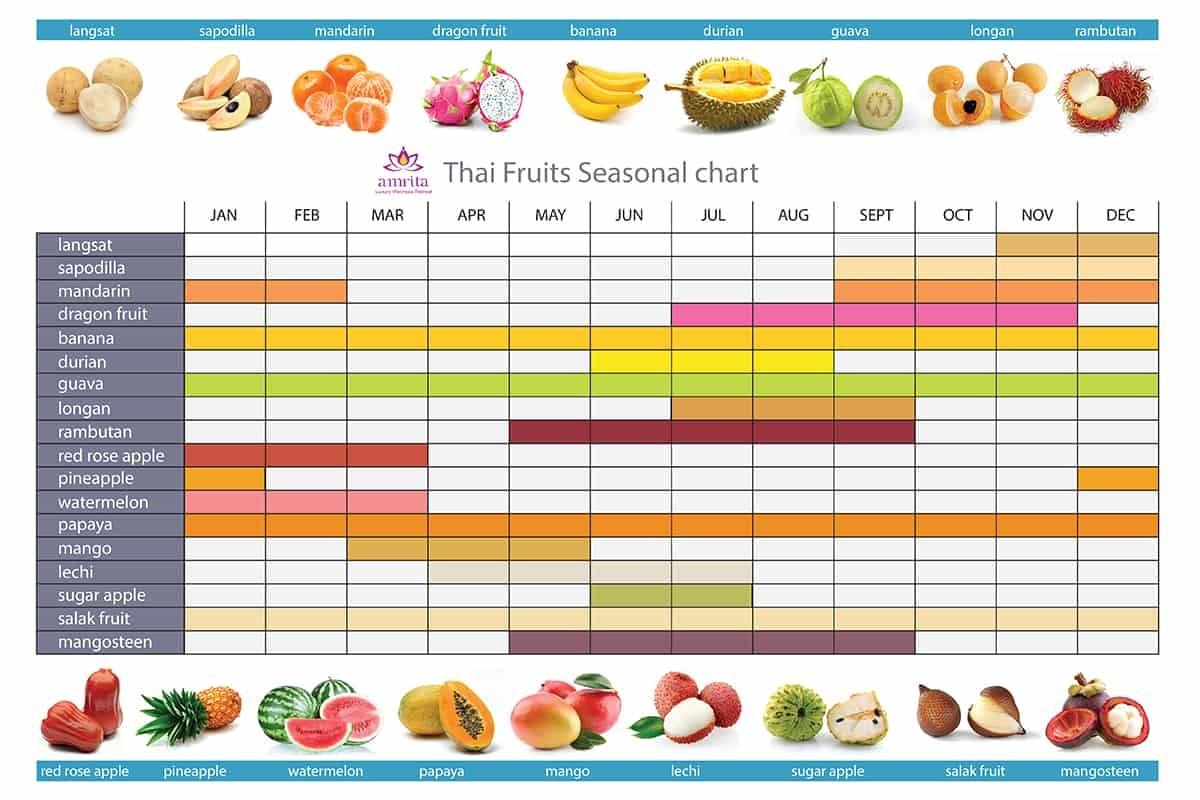 fruit-thailand