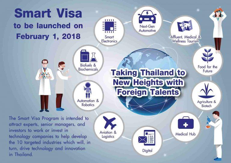 smart-visa-thailand